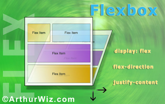 The Flexbox is the Responsive Design of the Future