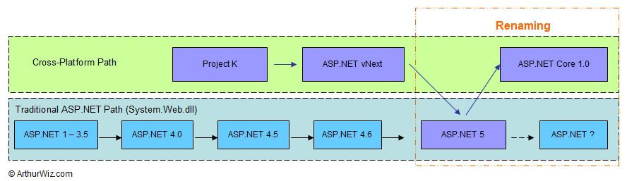 Roadmap of ASP.NET and ASP.NET Core